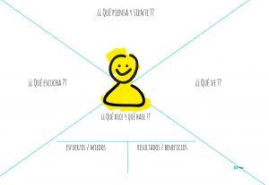 Mapa de empatía del cliente diseñado por Fluke Studio